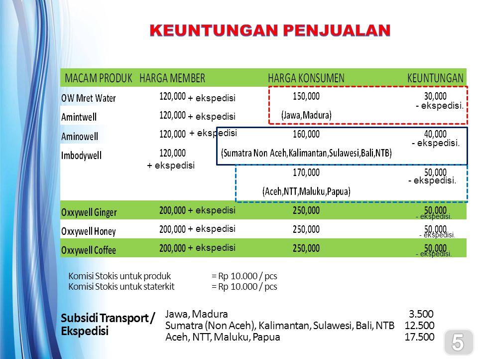 Komisi Stokis untuk produk= Rp 10.000 / pcs Komisi Stokis untuk staterkit= Rp 10.000 / pcs Subsidi Transport / Ekspedisi Jawa, Madura 3.500 Sumatra (Non Aceh), Kalimantan, Sulawesi, Bali, NTB12.500 Aceh, NTT, Maluku, Papua17.500 + ekspedisi - ekspedisi.