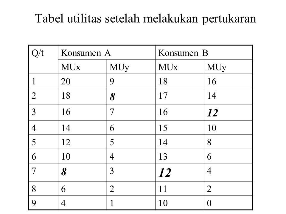 Tabel utilitas setelah melakukan pertukaran Q/tKonsumen AKonsumen B MUxMUyMUxMUy 12091816 218 8 1714 3167 12 41461510 5125148 6104136 7 8 3 12 4 862112 941100