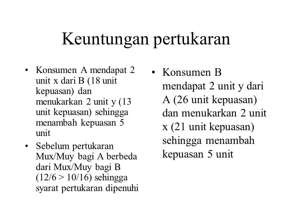 Keuntungan pertukaran Konsumen A mendapat 2 unit x dari B (18 unit kepuasan) dan menukarkan 2 unit y (13 unit kepuasan) sehingga menambah kepuasan 5 unit Sebelum pertukaran Mux/Muy bagi A berbeda dari Mux/Muy bagi B (12/6 > 10/16) sehingga syarat pertukaran dipenuhi Konsumen B mendapat 2 unit y dari A (26 unit kepuasan) dan menukarkan 2 unit x (21 unit kepuasan) sehingga menambah kepuasan 5 unit