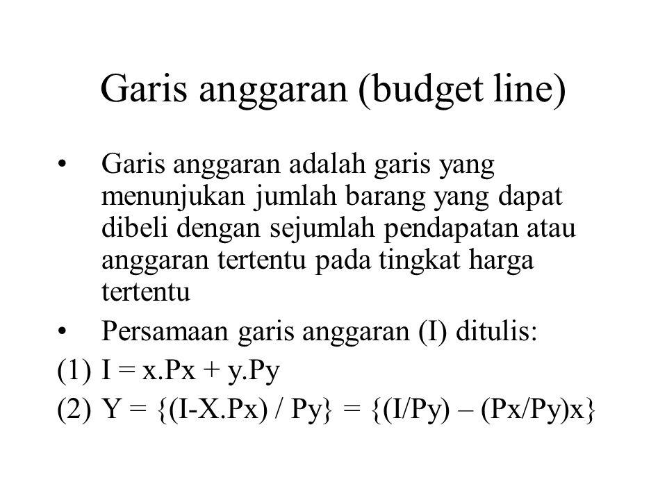 Garis anggaran (budget line) Garis anggaran adalah garis yang menunjukan jumlah barang yang dapat dibeli dengan sejumlah pendapatan atau anggaran tertentu pada tingkat harga tertentu Persamaan garis anggaran (I) ditulis: (1)I = x.Px + y.Py (2)Y = {(I-X.Px) / Py} = {(I/Py) – (Px/Py)x}