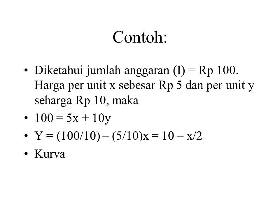Contoh: Diketahui jumlah anggaran (I) = Rp 100.