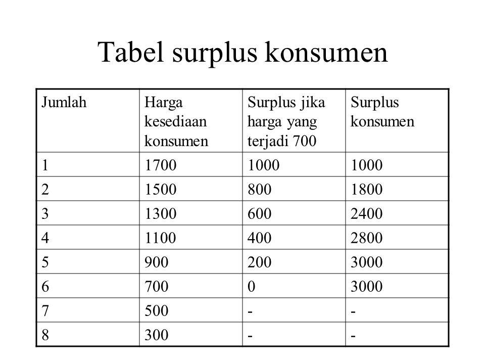Tabel surplus konsumen JumlahHarga kesediaan konsumen Surplus jika harga yang terjadi 700 Surplus konsumen 117001000 215008001800 313006002400 411004002800 59002003000 670003000 7500-- 8300--