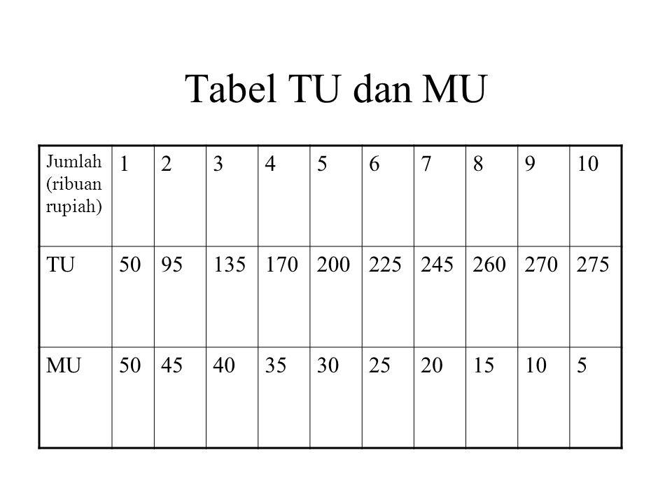 Tabel TU dan MU Jumlah (ribuan rupiah) 12345678910 TU5095135170200225245260270275 MU5045403530252015105