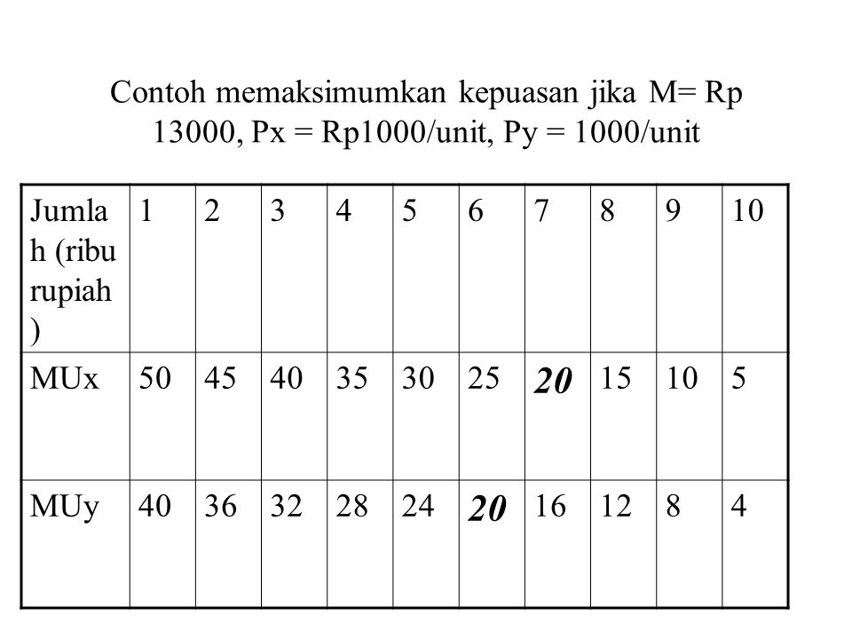 Kepuasan maksimal Dicapai jika mengkonsumsi 7 unit x (Rp 7000) dan 6 unit y (Rp 6000) sehingga sesuai kendala anggaran Rp 13000 Memenuhi syarat Mux/Px = Muy/Py yaitu 20/Rp1000 = 20/Rp1000