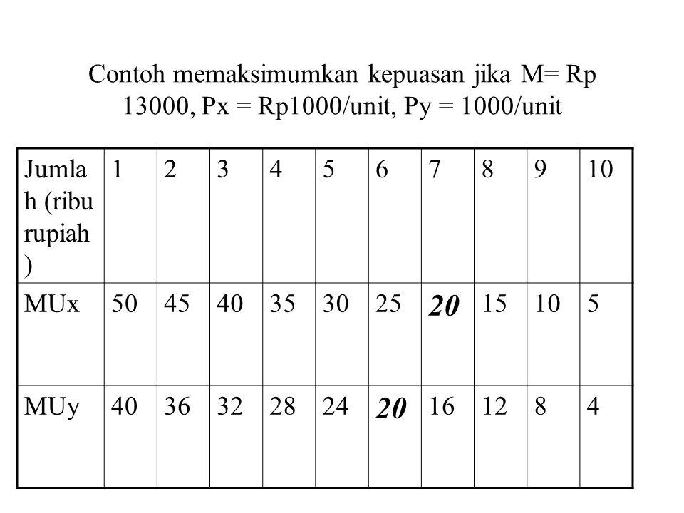 Ciri-ciri kurva indiferen a.Semakin ke kanan/atas (menjauhi titik origin) semakin tinggi tingkat kepuasanya b.Tidak berpotongan satu kurva dengan yang lain c.Memiliki slope negatif d.Cembung terhadap titik origin
