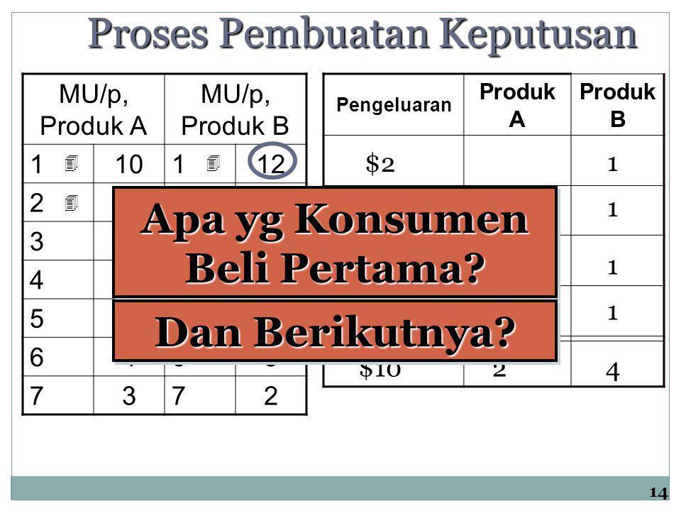 14 MU/p, Produk A MU/p, Produk B 110112 28210 3739 4648 5556 6463 7372Pengeluaran Produk A Produk B  $2 1  $311  $21   $311$1042 Proses Pembuata
