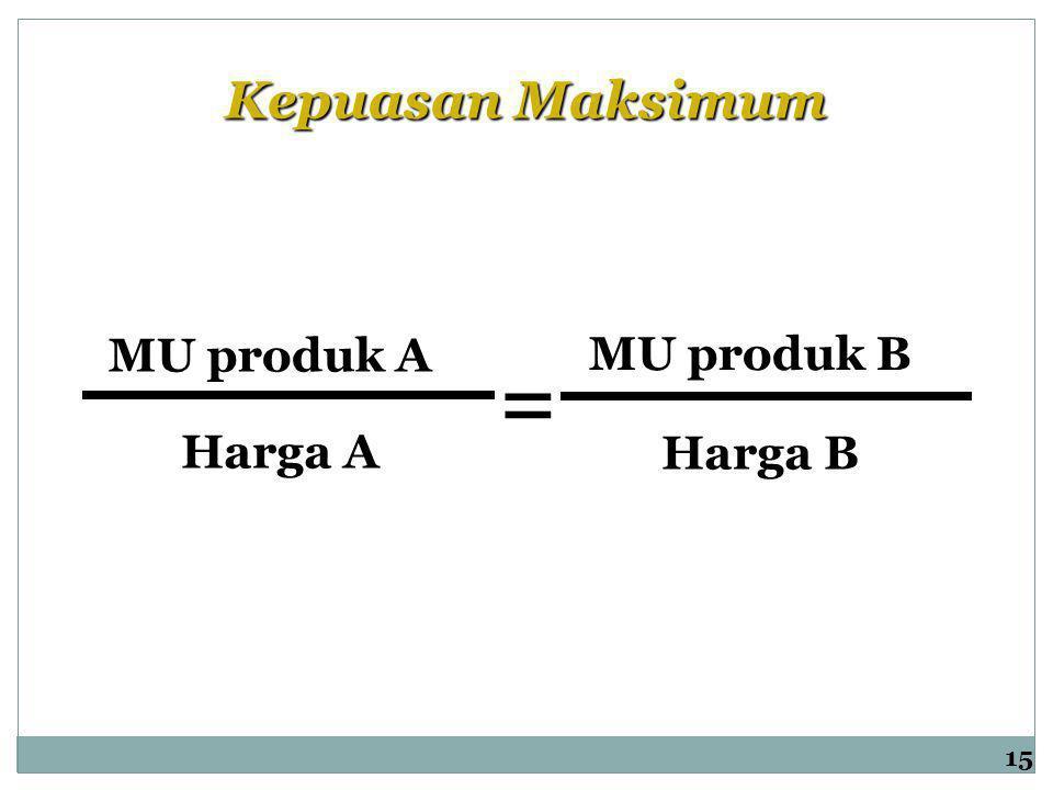 Kepuasan Maksimum MU produk A Harga A MU produk B Harga B = 15
