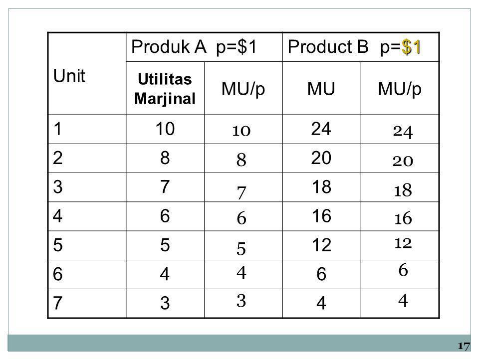 Produk A p=$1 Product B p=$1 Unit Utilitas Marjinal MU/pMUMU/p 11024 2820 3718 4616 5512 646 734 10 876 5 4 3 24 201816 12 6 4 17
