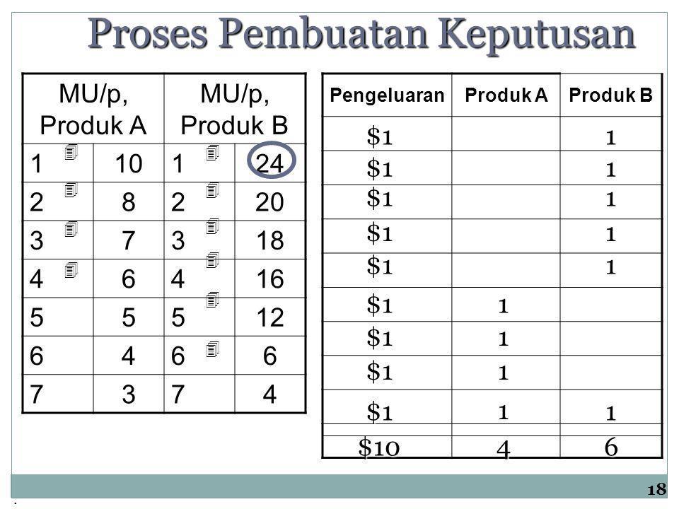 . 18 MU/p, Produk A MU/p, Produk B 110124 28220 37318 46416 55512 6466 7374Pengeluaran Produk A Produk B Proses Pembuatan Keputusan $11 $11 $11 $1