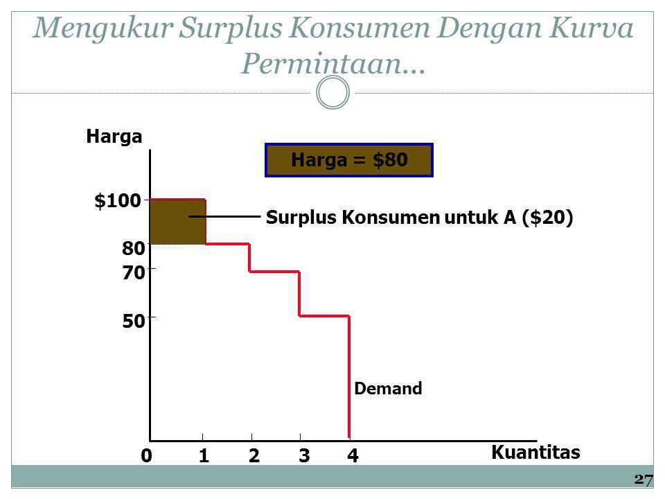 Mengukur Surplus Konsumen Dengan Kurva Permintaan... Harga 50 70 80 0 $100 1234 Kuantitas Demand Surplus Konsumen untuk A ($20) Harga = $80 27