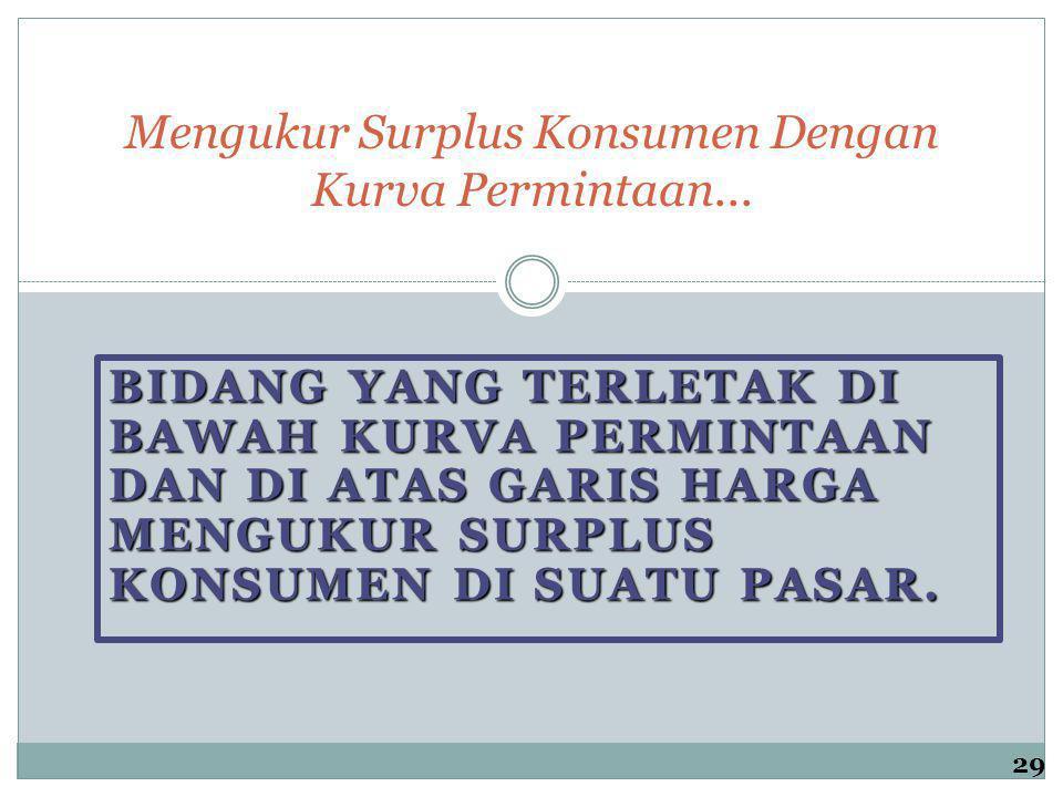 Mengukur Surplus Konsumen Dengan Kurva Permintaan... BIDANG YANG TERLETAK DI BAWAH KURVA PERMINTAAN DAN DI ATAS GARIS HARGA MENGUKUR SURPLUS KONSUMEN