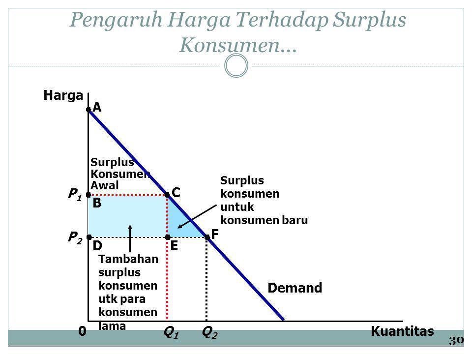 Q2Q2 P2P2 Pengaruh Harga Terhadap Surplus Konsumen... Kuantitas Harga 0 Demand Surplus Konsumen Awal Tambahan surplus konsumen utk para konsumen lama