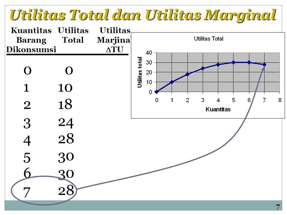 Kuantitas Barang Dikonsumsi Utilitas Total Utilitas Marjinal  TU 0123456701234567 0 10 18 24 28 30 28 7 Utilitas Total dan Utilitas Marginal