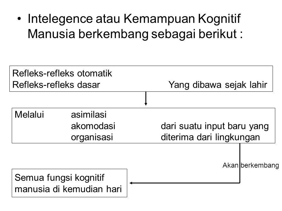 Intelegence atau Kemampuan Kognitif Manusia berkembang sebagai berikut : Refleks-refleks otomatik Refleks-refleks dasar Yang dibawa sejak lahir Melalui asimilasi akomodasi dari suatu input baru yang organisasi diterima dari lingkungan Semua fungsi kognitif manusia di kemudian hari Akan berkembang