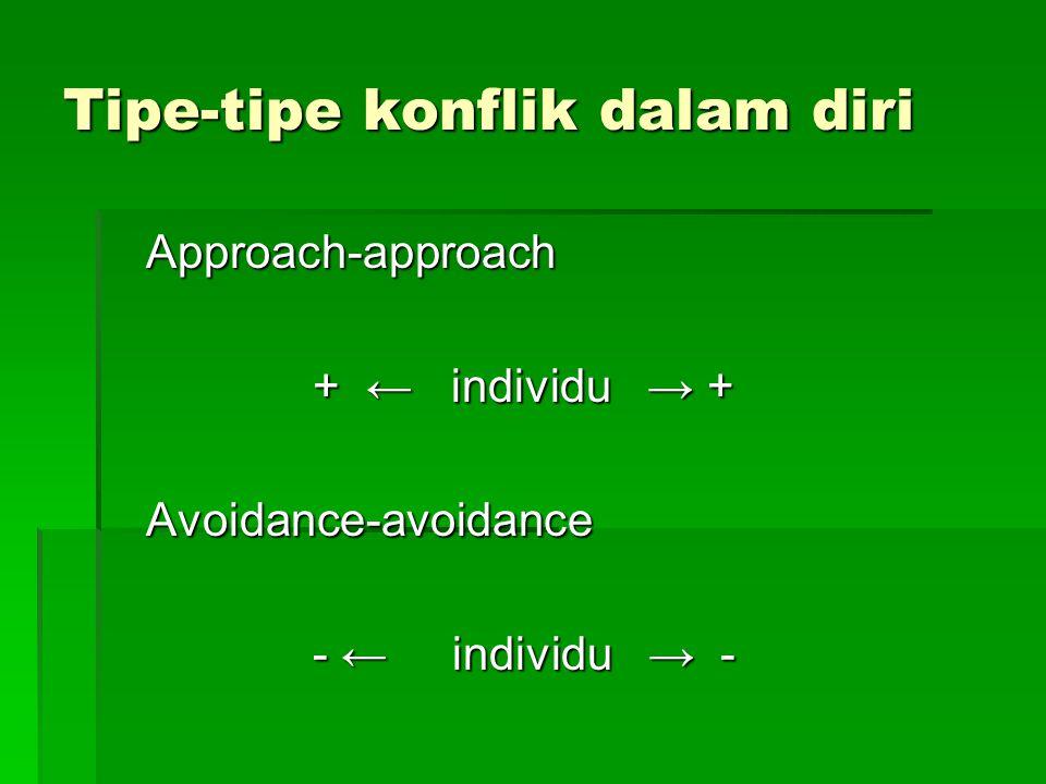 Tipe-tipe konflik dalam diri Approach-approach + ← individu → + + ← individu → +Avoidance-avoidance - ← individu → - - ← individu → -