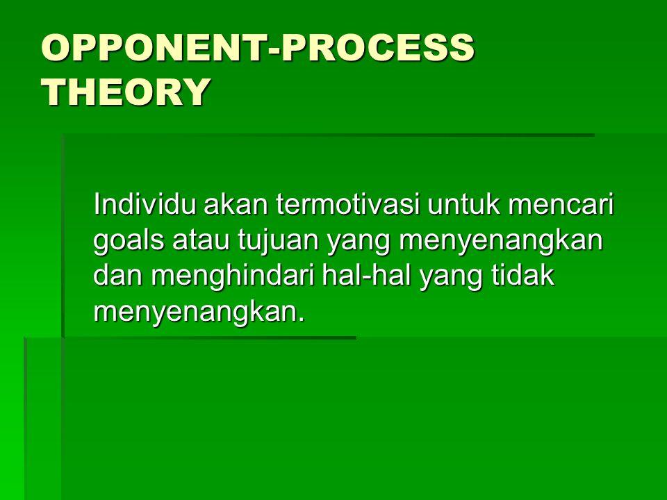 OPPONENT-PROCESS THEORY Individu akan termotivasi untuk mencari goals atau tujuan yang menyenangkan dan menghindari hal-hal yang tidak menyenangkan.