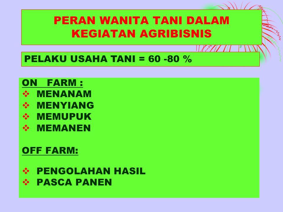 PERAN WANITA TANI DALAM KEGIATAN AGRIBISNIS ON FARM :  MENANAM  MENYIANG  MEMUPUK  MEMANEN OFF FARM:  PENGOLAHAN HASIL  PASCA PANEN PELAKU USAHA TANI = 60 -80 %