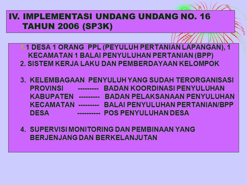 1.1 DESA 1 ORANG PPL (PEYULUH PERTANIAN LAPANGAN), 1 KECAMATAN 1 BALAI PENYULUHAN PERTANIAN (BPP) 2.