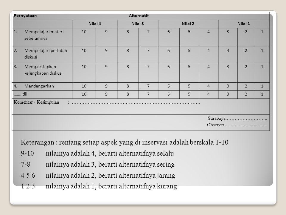 Pernyataan Alternatif Nilai 4Nilai 3Nilai 2Nilai 1 1.Mempelajari materi sebelumnya 10987654321 2.Mempelajari perintah diskusi 10987654321 3.Mempersiap