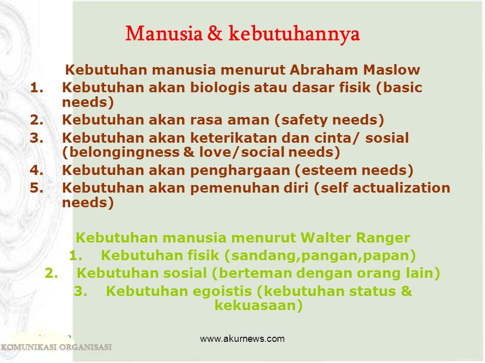 Manusia & kebutuhannya Kebutuhan manusia menurut Abraham Maslow 1.Kebutuhan akan biologis atau dasar fisik (basic needs) 2.Kebutuhan akan rasa aman (s