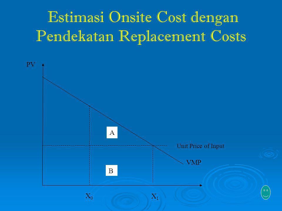 Estimasi Onsite Cost dengan Pendekatan Replacement Costs Unit Price of Input VMP PV X1X1 X0X0 B A