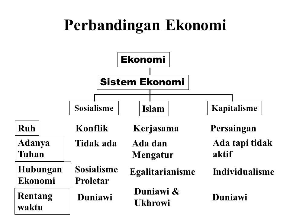 Perbandingan Ekonomi Ekonomi Sistem Ekonomi Sosialisme Islam Kapitalisme Ruh KonflikKerjasamaPersaingan Adanya Tuhan Tidak adaAda dan Mengatur Ada tapi tidak aktif Hubungan Ekonomi Sosialisme Proletar EgalitarianismeIndividualisme Rentang waktu Duniawi Duniawi & Ukhrowi Duniawi