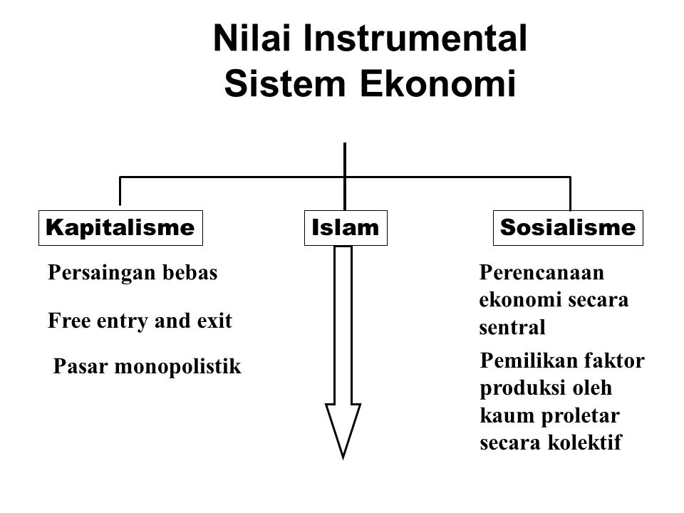 Nilai Instrumental Sistem Ekonomi KapitalismeIslamSosialisme Persaingan bebas Free entry and exit Pasar monopolistik Perencanaan ekonomi secara sentral Pemilikan faktor produksi oleh kaum proletar secara kolektif