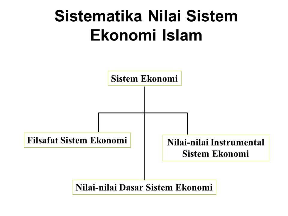 Sistematika Nilai Sistem Ekonomi Islam Sistem Ekonomi Filsafat Sistem Ekonomi Nilai-nilai Dasar Sistem Ekonomi Nilai-nilai Instrumental Sistem Ekonomi