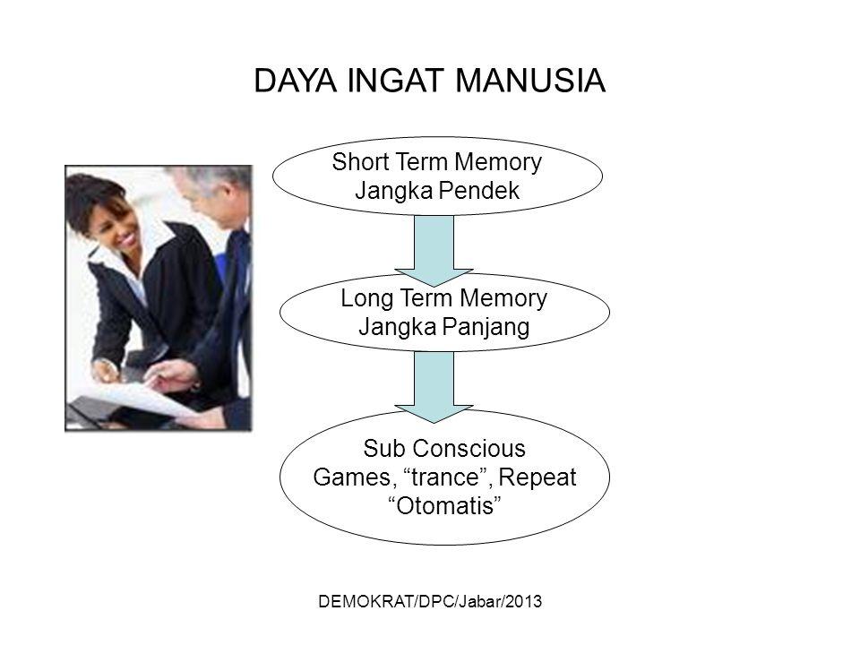 DEMOKRAT/DPC/Jabar/2013 DAYA INGAT MANUSIA Short Term Memory Jangka Pendek Long Term Memory Jangka Panjang Sub Conscious Games, trance , Repeat Otomatis