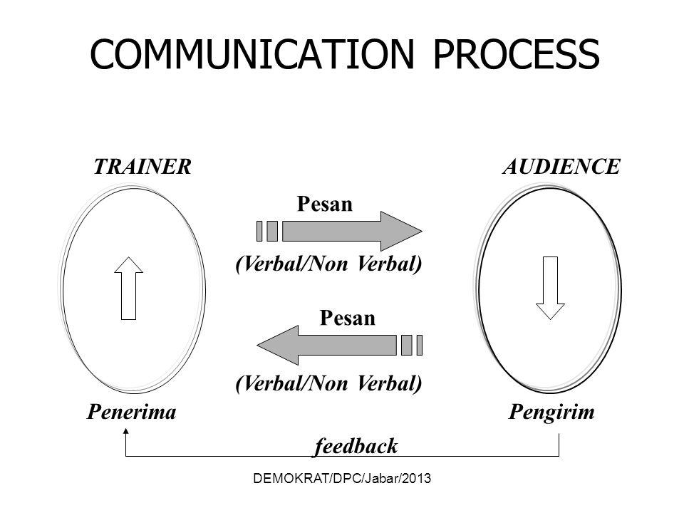 DEMOKRAT/DPC/Jabar/2013 Pesan (Verbal/Non Verbal) Pesan (Verbal/Non Verbal) TRAINER PengirimPenerima AUDIENCE feedback COMMUNICATION PROCESS