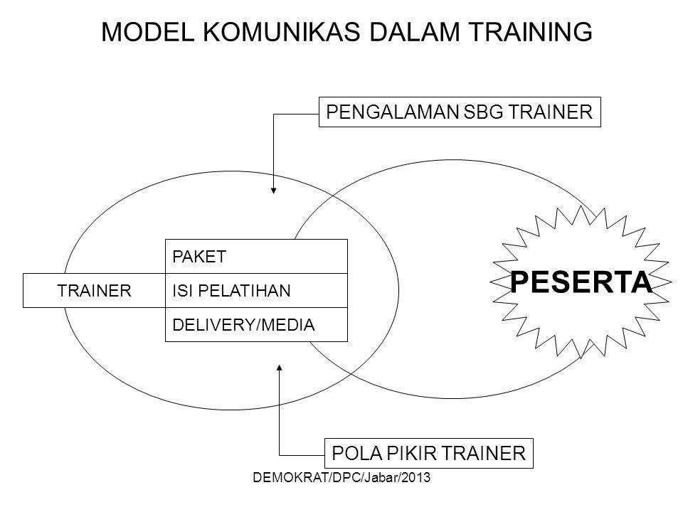 DEMOKRAT/DPC/Jabar/2013 MODEL KOMUNIKAS DALAM TRAINING TRAINER PAKET ISI PELATIHAN DELIVERY/MEDIA PENGALAMAN SBG TRAINER POLA PIKIR TRAINER PESERTA
