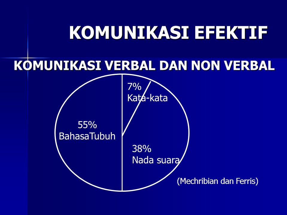 KOMUNIKASI EFEKTIF KOMUNIKASI VERBAL DAN NON VERBAL KOMUNIKASI VERBAL DAN NON VERBAL 55% BahasaTubuh 7% Kata-kata 38% Nada suara (Mechribian dan Ferri