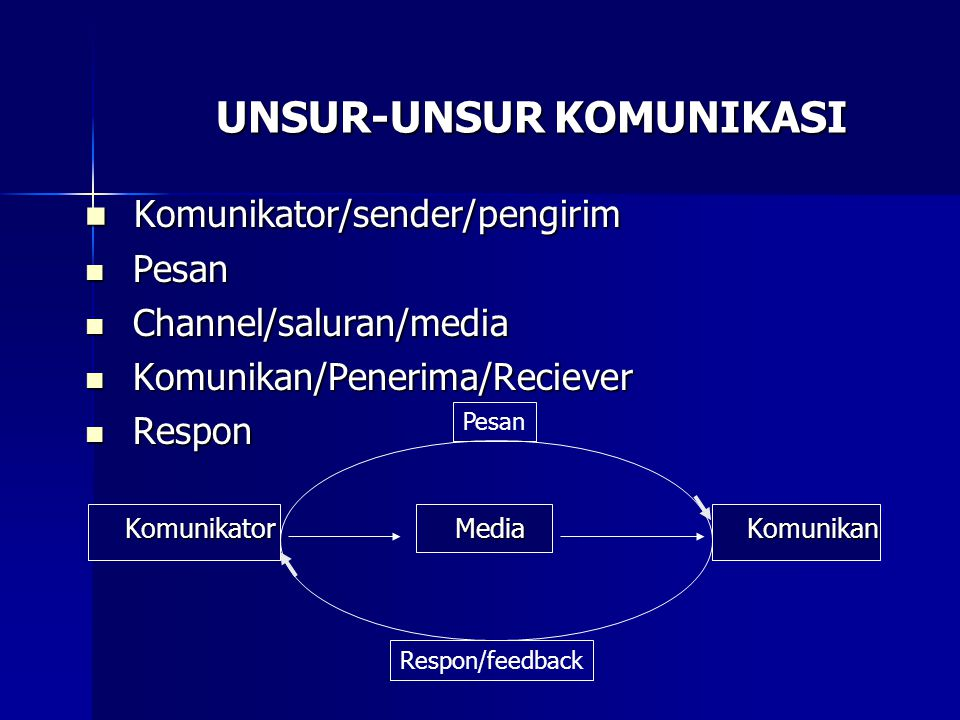 UNSUR-UNSUR KOMUNIKASI Komunikator/sender/pengirim Komunikator/sender/pengirim Pesan Pesan Channel/saluran/media Channel/saluran/media Komunikan/Pener