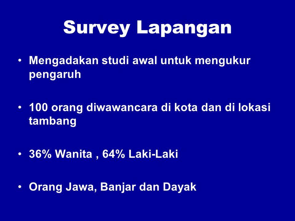 Survey Lapangan Mengadakan studi awal untuk mengukur pengaruh 100 orang diwawancara di kota dan di lokasi tambang 36% Wanita, 64% Laki-Laki Orang Jawa, Banjar dan Dayak