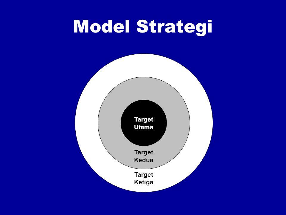 Model Strategi Target Utama Target Kedua Target Ketiga