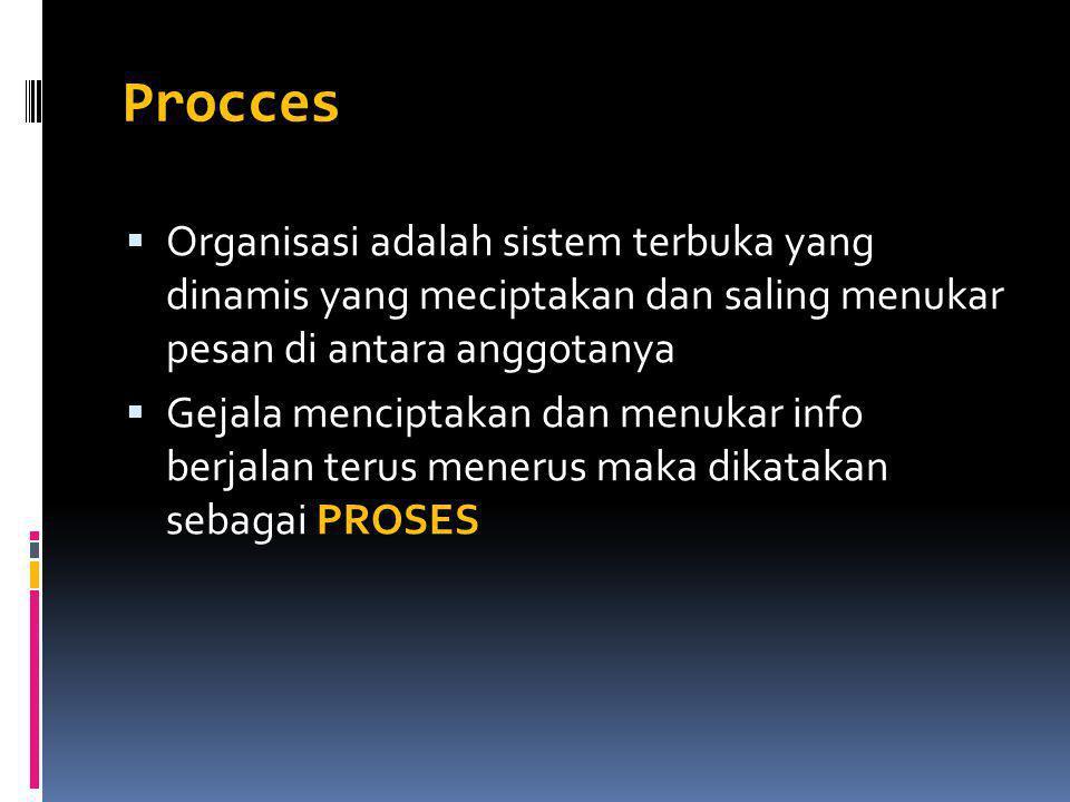 Procces  Organisasi adalah sistem terbuka yang dinamis yang meciptakan dan saling menukar pesan di antara anggotanya  Gejala menciptakan dan menukar info berjalan terus menerus maka dikatakan sebagai PROSES
