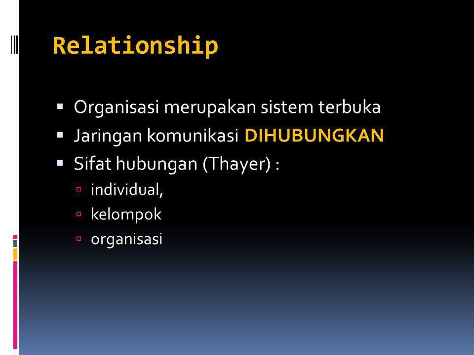 Relationship  Organisasi merupakan sistem terbuka  Jaringan komunikasi DIHUBUNGKAN  Sifat hubungan (Thayer) :  individual,  kelompok  organisasi