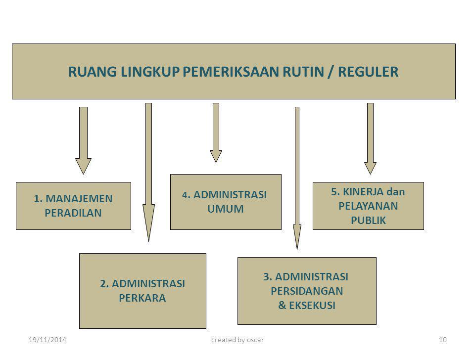 RUANG LINGKUP PEMERIKSAAN RUTIN / REGULER 1. MANAJEMEN PERADILAN 4. ADMINISTRASI UMUM 5. KINERJA dan PELAYANAN PUBLIK 3. ADMINISTRASI PERSIDANGAN & EK