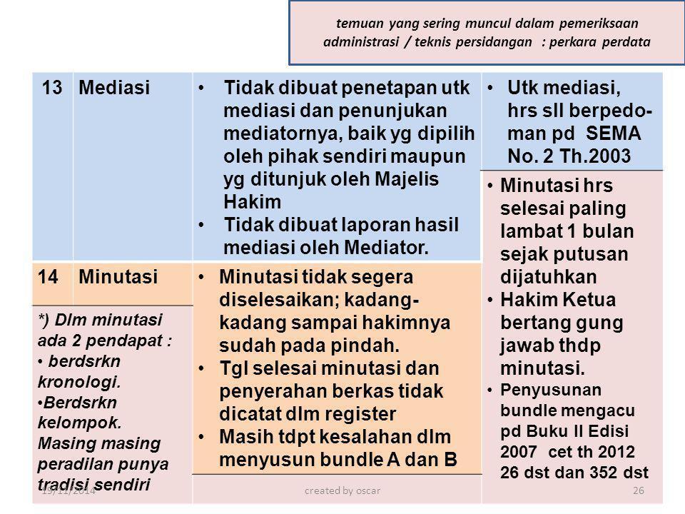 13MediasiTidak dibuat penetapan utk mediasi dan penunjukan mediatornya, baik yg dipilih oleh pihak sendiri maupun yg ditunjuk oleh Majelis Hakim Tidak