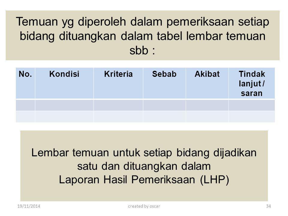 Temuan yg diperoleh dalam pemeriksaan setiap bidang dituangkan dalam tabel lembar temuan sbb : No.KondisiKriteriaSebabAkibatTindak lanjut / saran Lemb