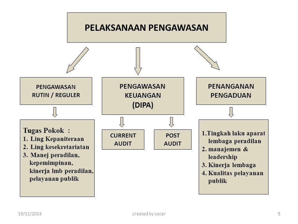 Tugas Pokok : 1.Ling Kepaniteraan 2.Ling kesekretariatan 3.Manej peradilan, kepemimpinan, kinerja lmb peradilan, pelayanan publik POST AUDIT 1.Tingkah