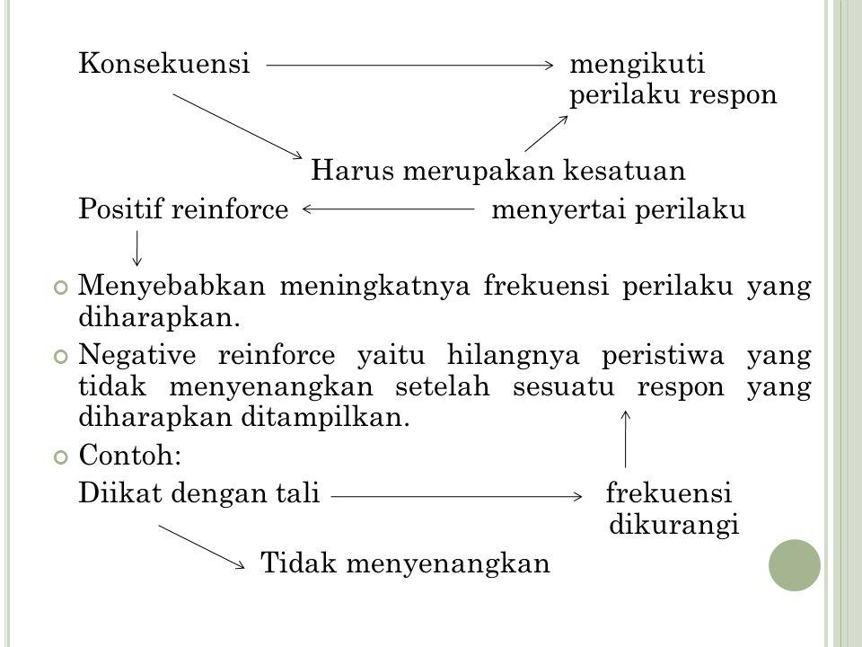 Konsekuensi mengikuti perilaku respon Harus merupakan kesatuan Positif reinforce menyertai perilaku Menyebabkan meningkatnya frekuensi perilaku yang d