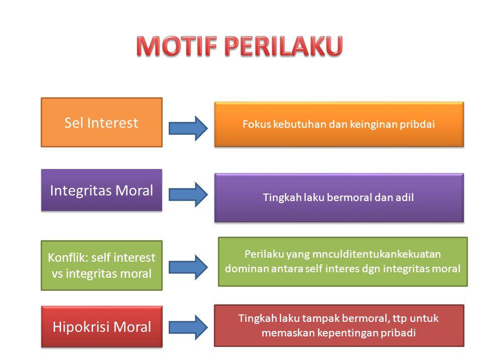 Sel Interest Konflik: self interest vs integritas moral Hipokrisi Moral Integritas Moral Fokus kebutuhan dan keinginan pribdai Tingkah laku bermoral dan adil Perilaku yang mnculditentukankekuatan dominan antara self interes dgn integritas moral Tingkah laku tampak bermoral, ttp untuk memaskan kepentingan pribadi