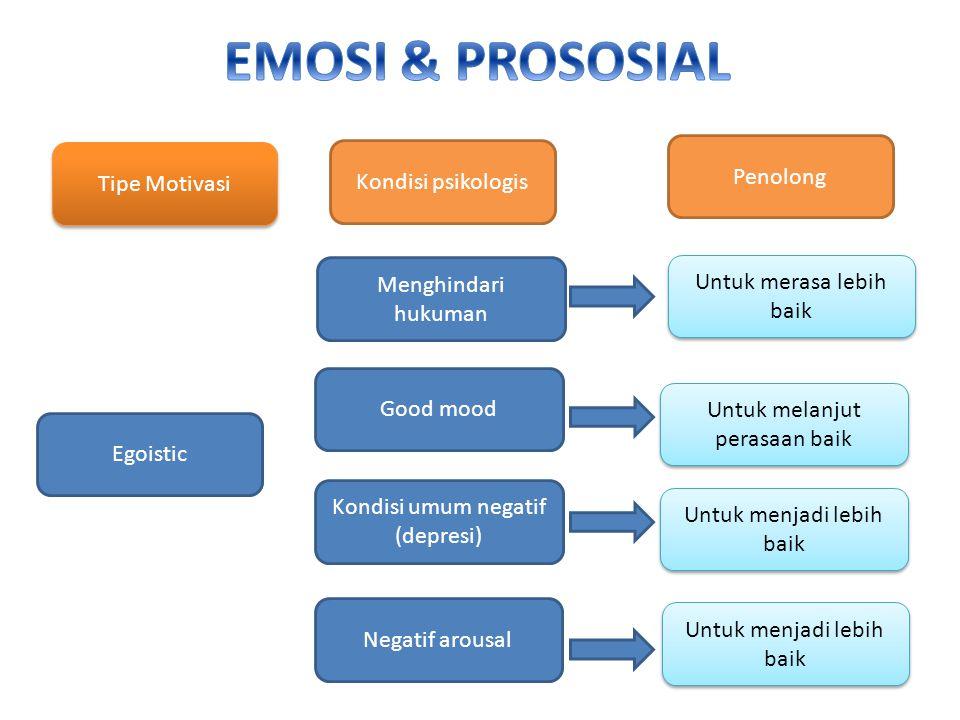 Menghindari hukuman Good mood Kondisi umum negatif (depresi) Negatif arousal Untuk merasa lebih baik Untuk melanjut perasaan baik Untuk menjadi lebih baik Egoistic Tipe Motivasi Kondisi psikologis Penolong