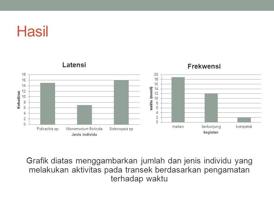 Hasil Grafik diatas menggambarkan jumlah dan jenis individu yang melakukan aktivitas pada transek berdasarkan pengamatan terhadap waktu