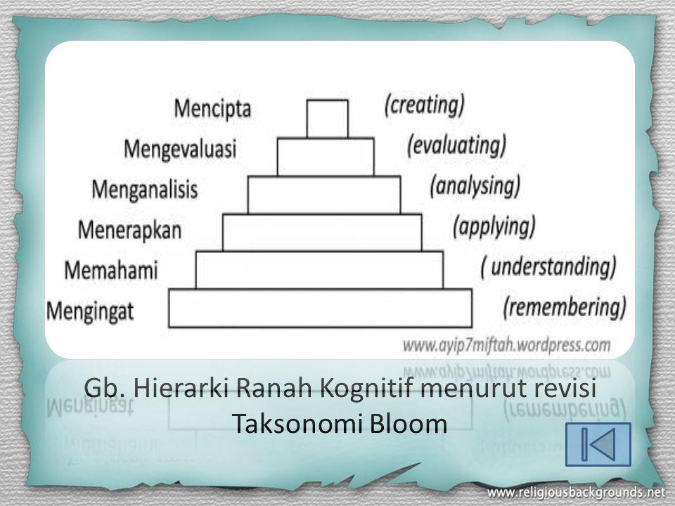 Gb. Hierarki Ranah Kognitif menurut revisi Taksonomi Bloom