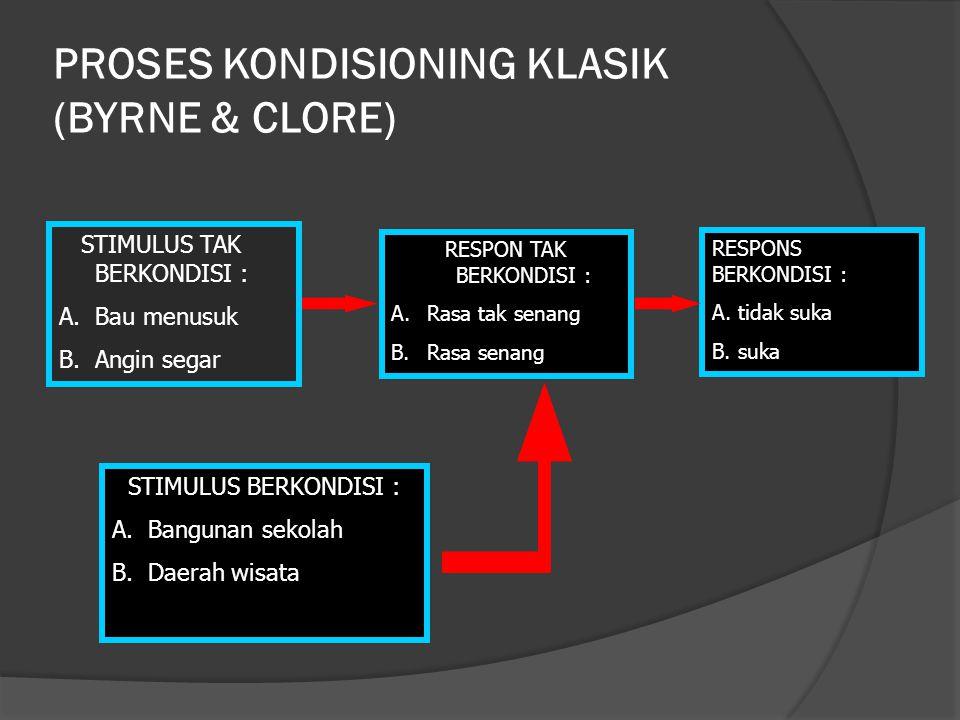 PROSES KONDISIONING KLASIK (BYRNE & CLORE) STIMULUS TAK BERKONDISI : A.Bau menusuk B.Angin segar RESPON TAK BERKONDISI : A.Rasa tak senang B.Rasa sena