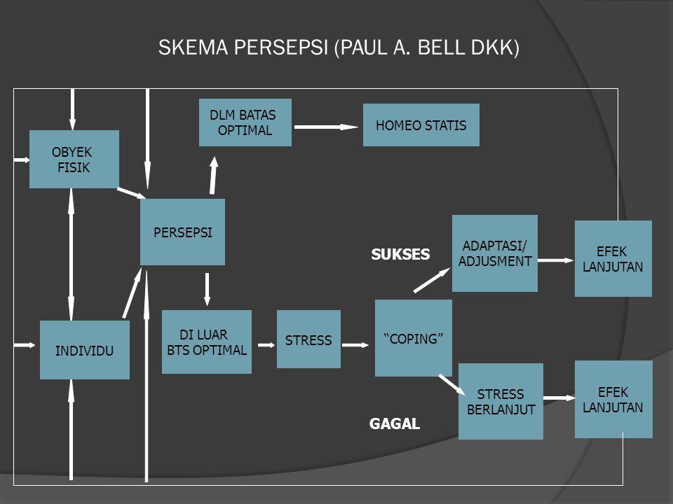 """SKEMA PERSEPSI (PAUL A. BELL DKK) PERSEPSI STRESS """"COPING"""" ADAPTASI/ ADJUSMENT STRESS BERLANJUT EFEK LANJUTAN EFEK LANJUTAN SUKSES GAGAL HOMEO STATIS"""