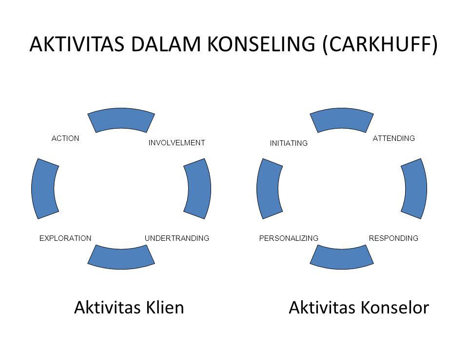 AKTIVITAS DALAM KONSELING (CARKHUFF) Aktivitas Klien INVOLVELMENT EXPLORATION UNDERTRANDING ACTION INITIATING RESPONDING PERSONALIZING ATTENDING Aktivitas Konselor
