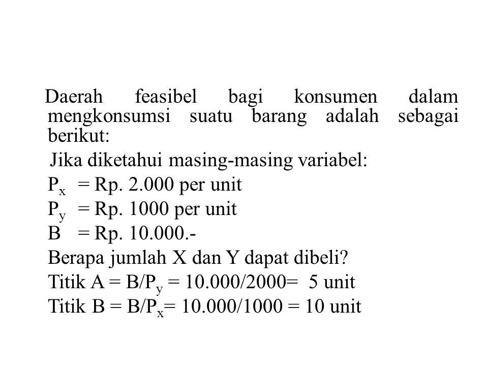Daerah feasibel bagi konsumen dalam mengkonsumsi suatu barang adalah sebagai berikut: Jika diketahui masing-masing variabel: P x = Rp. 2.000 per unit